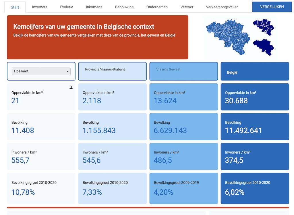 Kerncijfers van het verkeer Hoeilaart (bron: StatBel)
